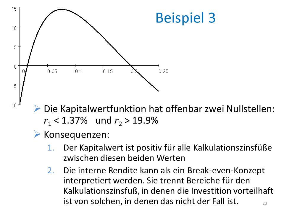 Beispiel 3 Die Kapitalwertfunktion hat offenbar zwei Nullstellen: r1 < 1.37% und r2 > 19.9% Konsequenzen: