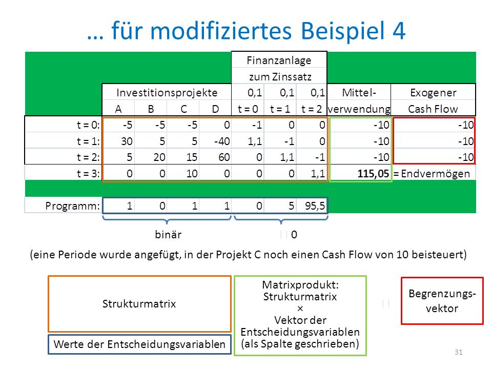 … für modifiziertes Beispiel 4