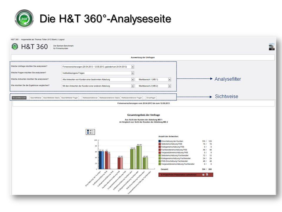 Die H&T 360°-Analyseseite