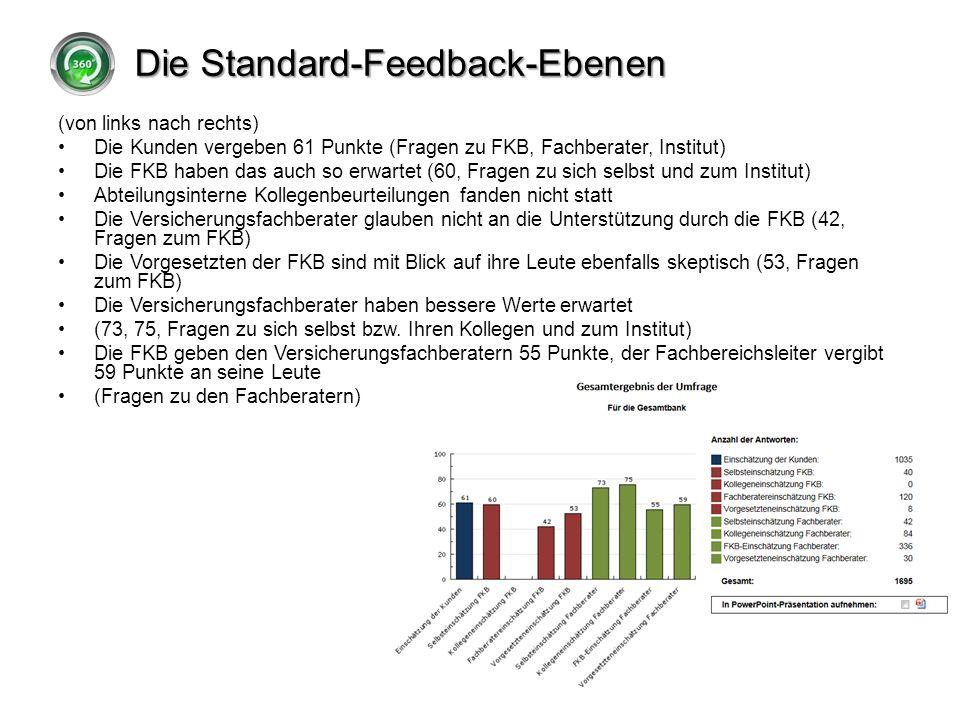 Die Standard-Feedback-Ebenen