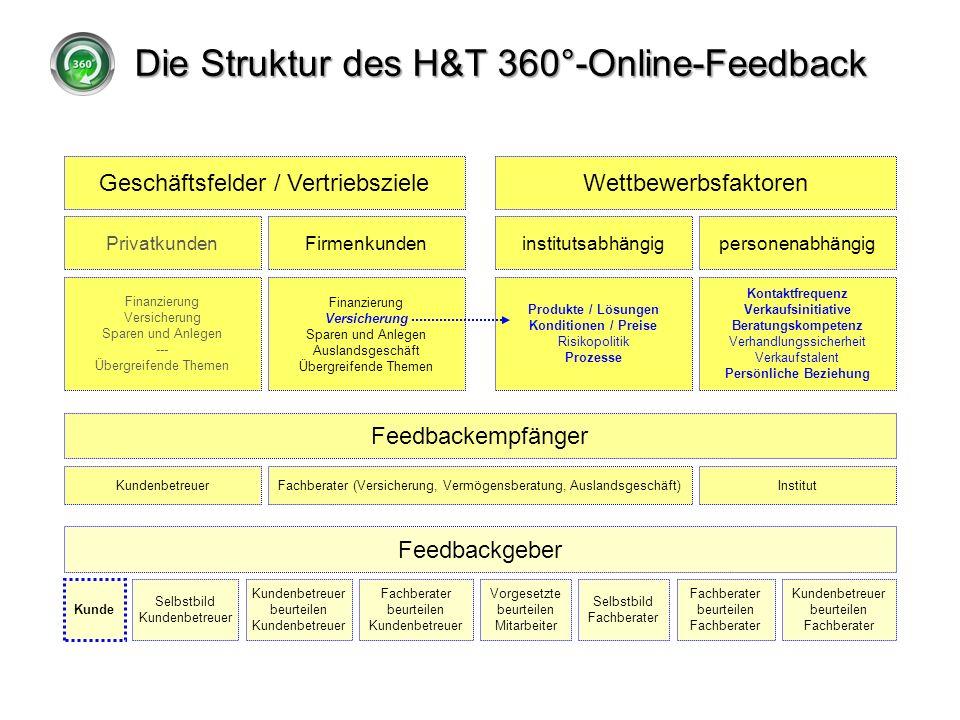Die Struktur des H&T 360°-Online-Feedback