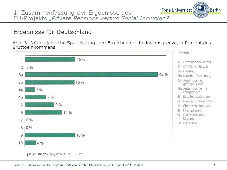 Ergebnisse für Deutschland