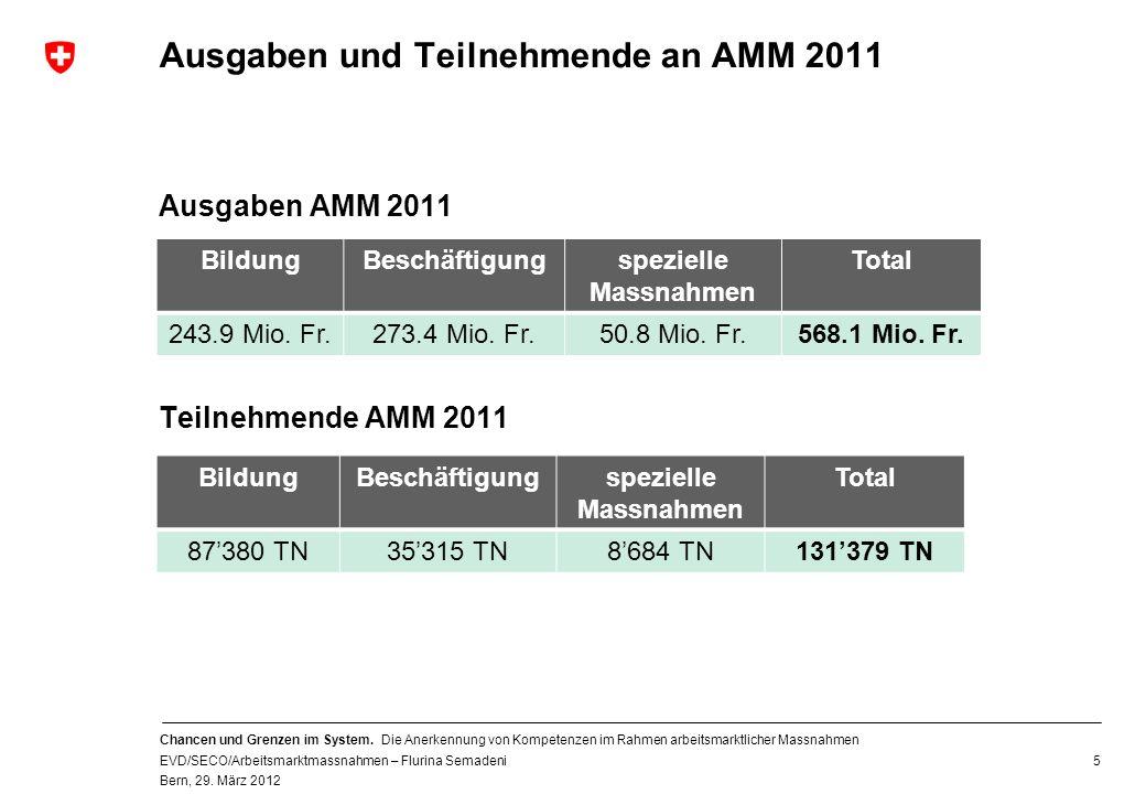 Ausgaben und Teilnehmende an AMM 2011