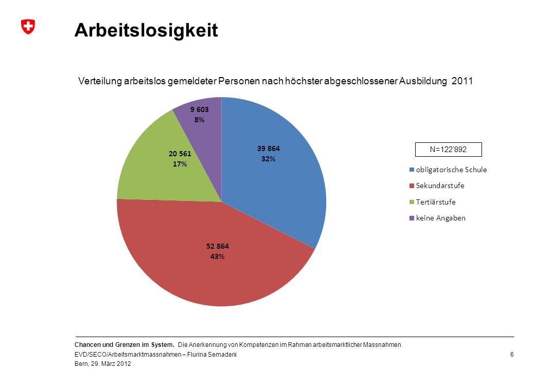 Arbeitslosigkeit Verteilung arbeitslos gemeldeter Personen nach höchster abgeschlossener Ausbildung 2011.