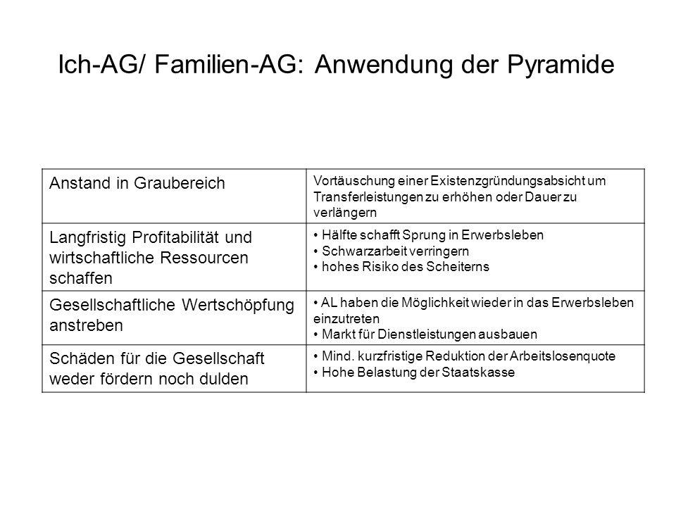 Ich-AG/ Familien-AG: Anwendung der Pyramide