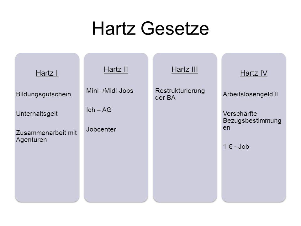 Hartz Gesetze Hartz I Hartz II Hartz III Hartz IV Bildungsgutschein