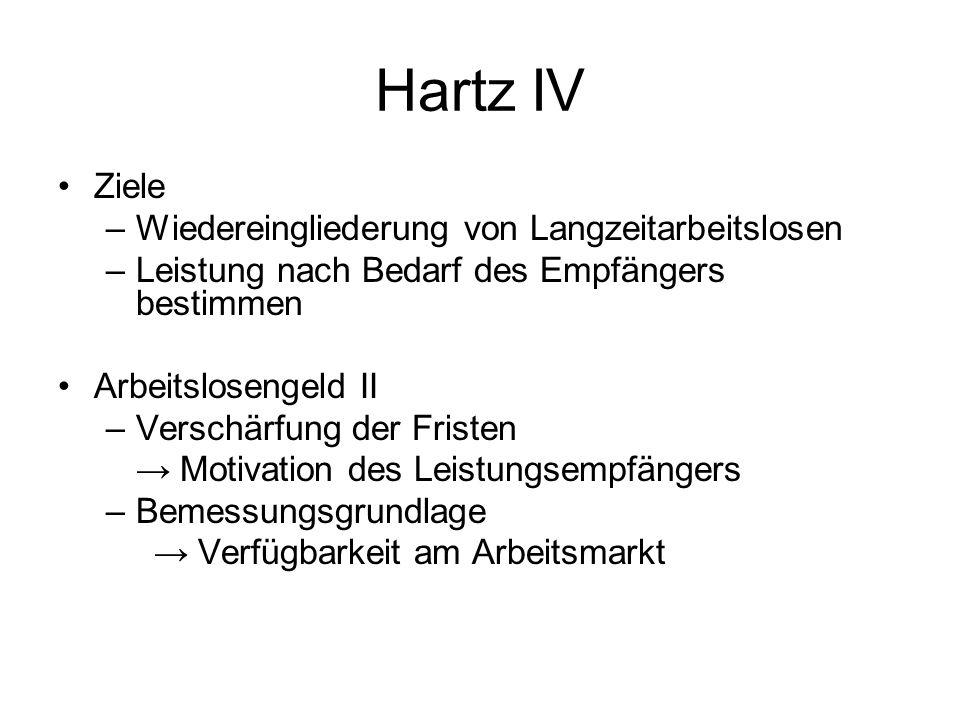 Hartz IV Ziele Wiedereingliederung von Langzeitarbeitslosen