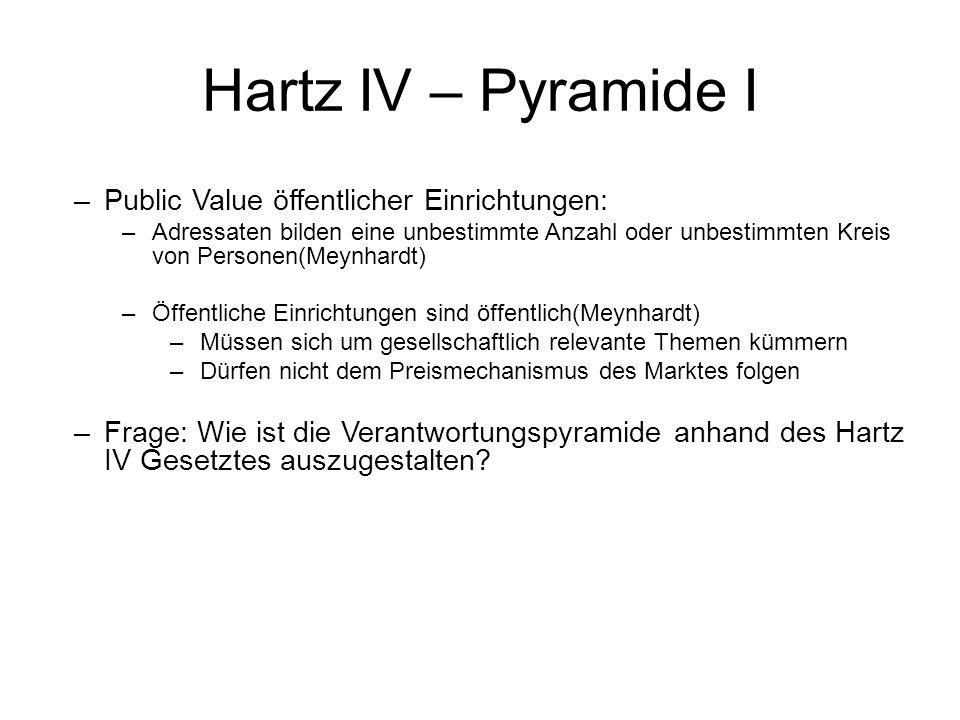 Hartz IV – Pyramide I Public Value öffentlicher Einrichtungen: