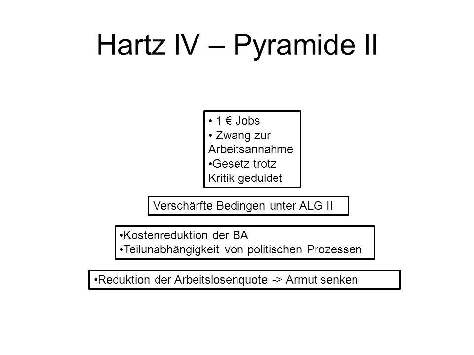 Hartz IV – Pyramide II 1 € Jobs Zwang zur Arbeitsannahme