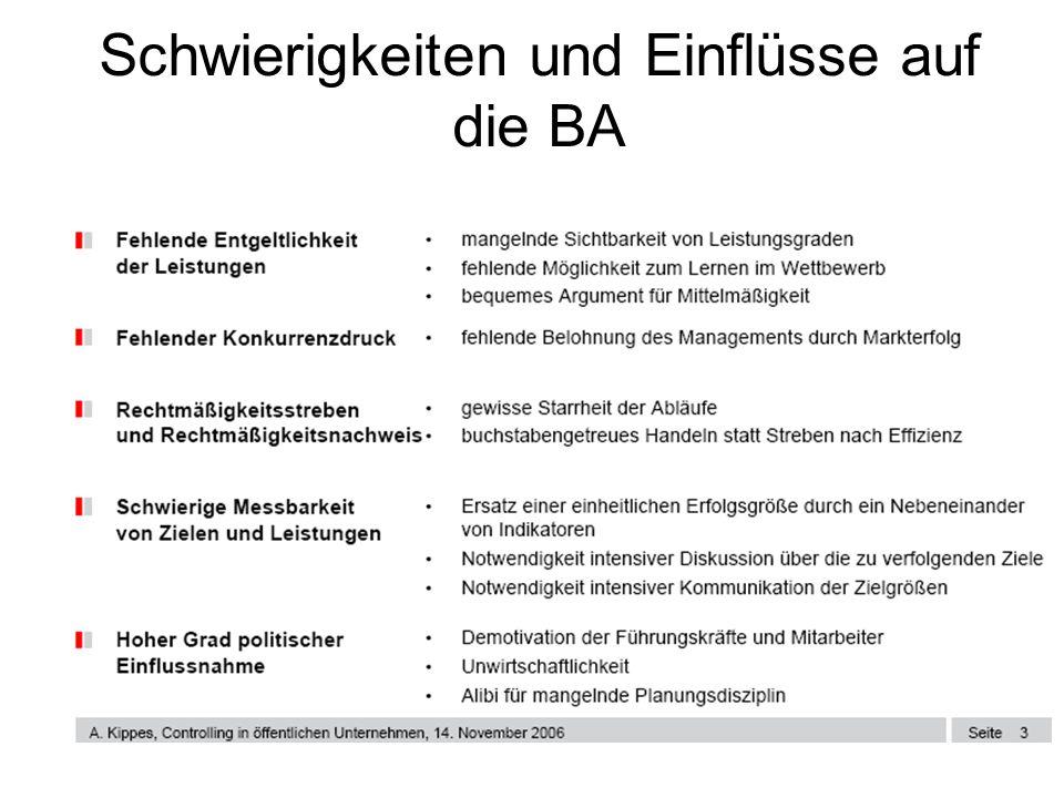 Schwierigkeiten und Einflüsse auf die BA