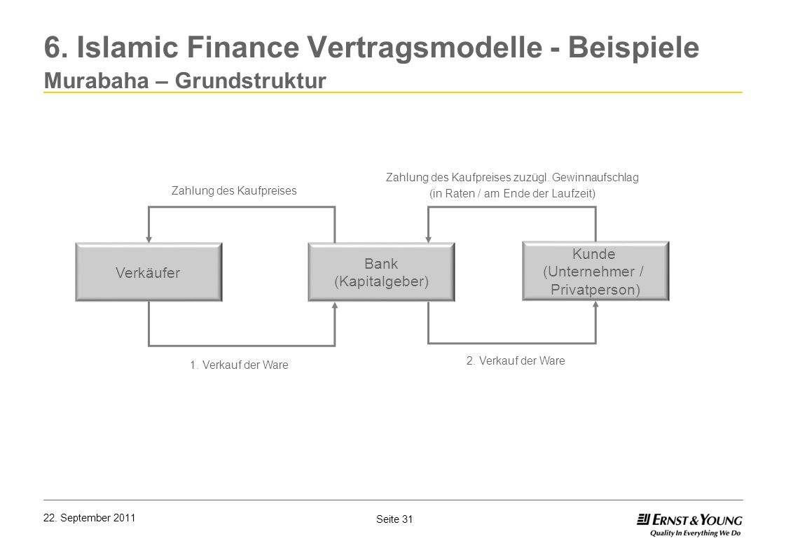 6. Islamic Finance Vertragsmodelle - Beispiele Murabaha – Grundstruktur