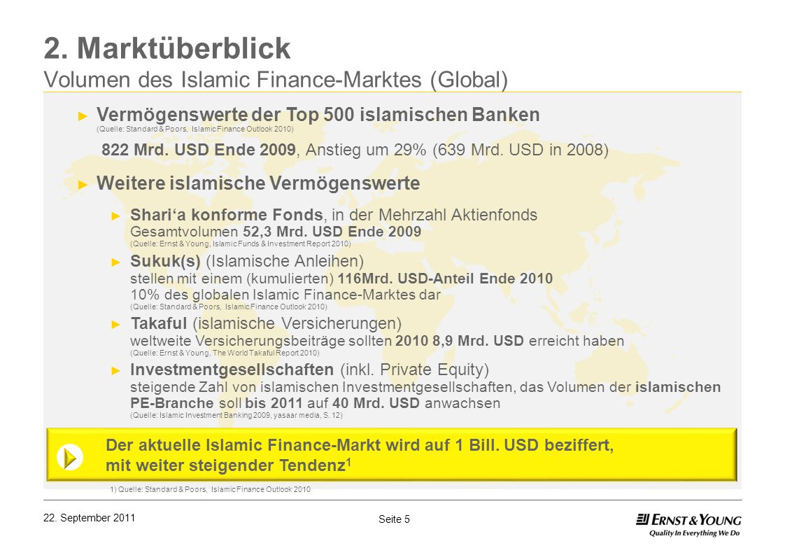 2. Marktüberblick Volumen des Islamic Finance-Marktes (Global)