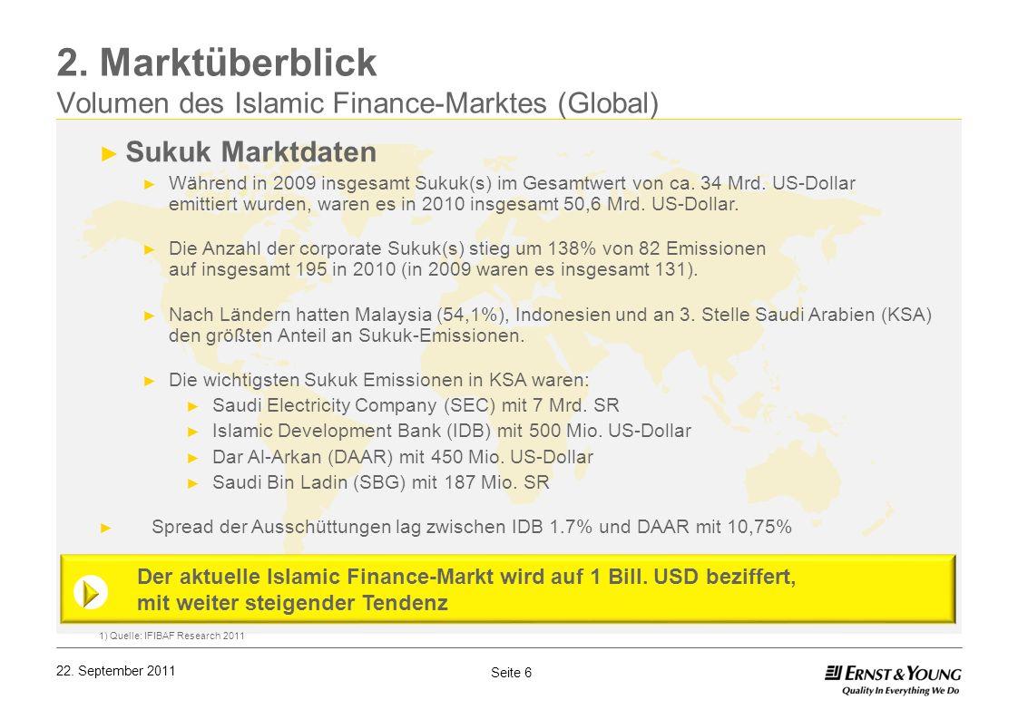 2. Marktüberblick Volumen des Islamic Finance-Marktes (Global)