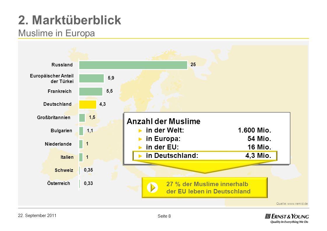 2. Marktüberblick Muslime in Europa