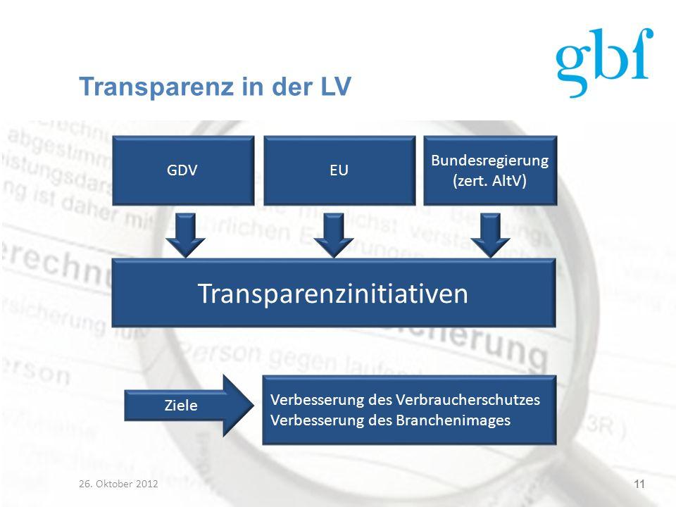 Transparenzinitiativen