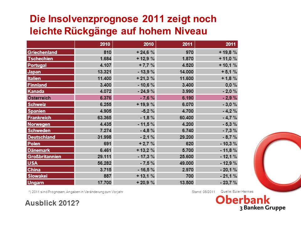 Die Insolvenzprognose 2011 zeigt noch leichte Rückgänge auf hohem Niveau