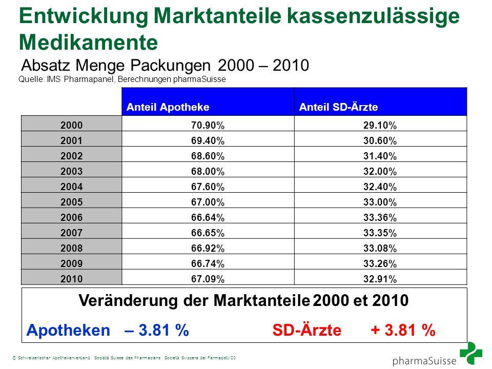 Veränderung der Marktanteile 2000 et 2010