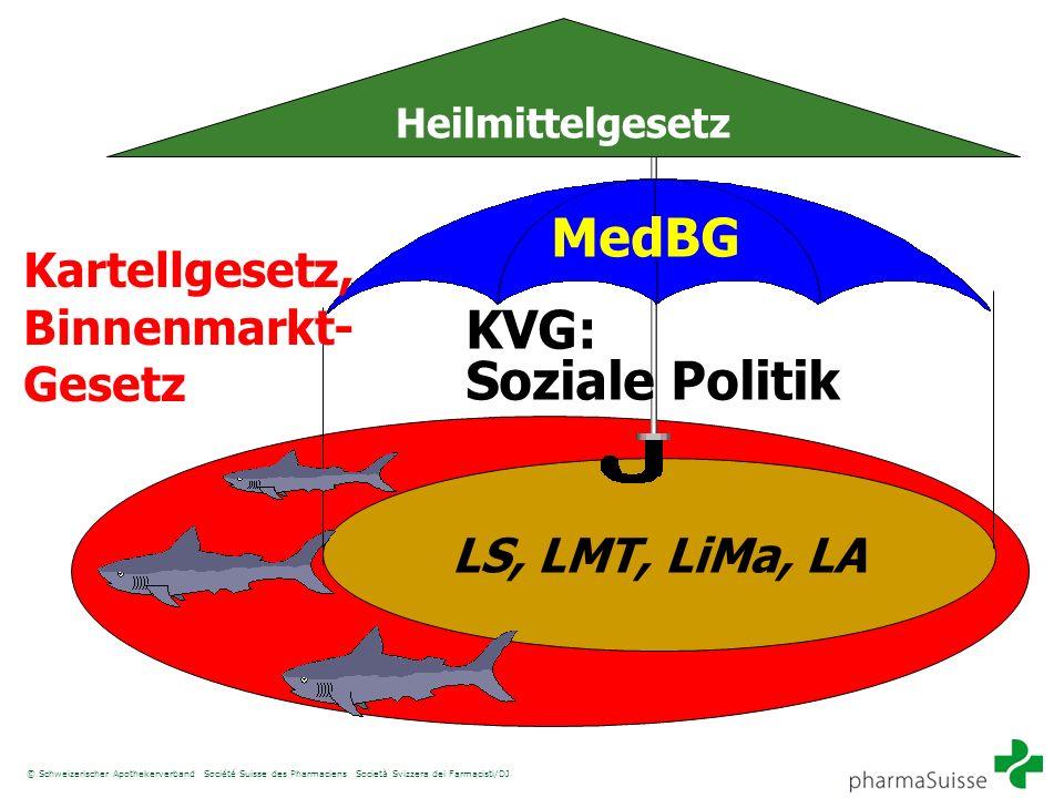 MedBG KVG: Soziale Politik Kartellgesetz, Binnenmarkt- Gesetz