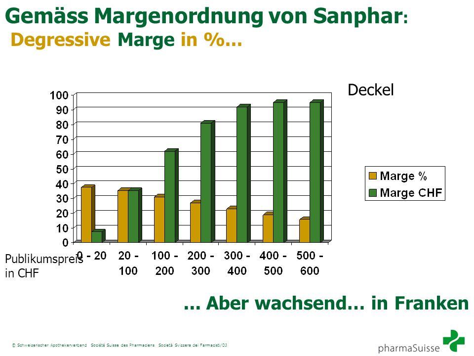 Gemäss Margenordnung von Sanphar: Degressive Marge in %...