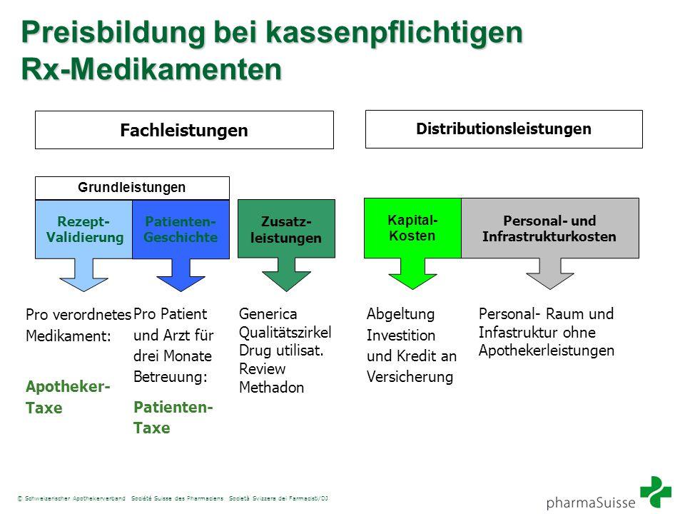 Distributionsleistungen Personal- und Infrastrukturkosten