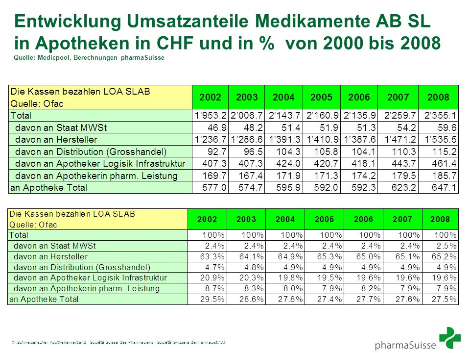 Entwicklung Umsatzanteile Medikamente AB SL in Apotheken in CHF und in % von 2000 bis 2008 Quelle: Medicpool, Berechnungen pharmaSuisse