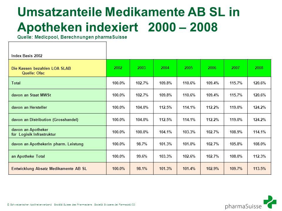 Umsatzanteile Medikamente AB SL in Apotheken indexiert 2000 – 2008 Quelle: Medicpool, Berechnungen pharmaSuisse