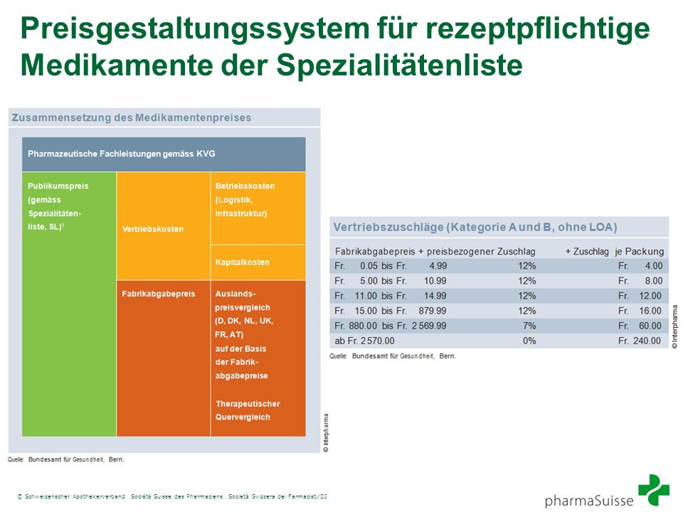 Preisgestaltungssystem für rezeptpflichtige Medikamente der Spezialitätenliste