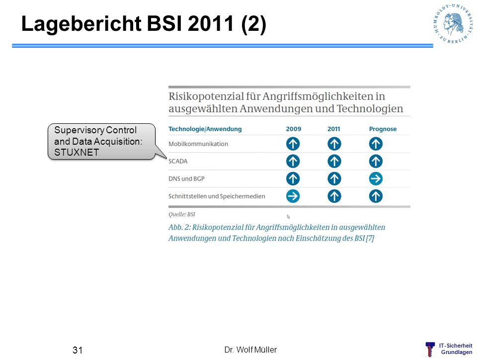 Lagebericht BSI 2011 (2) Supervisory Control and Data Acquisition: