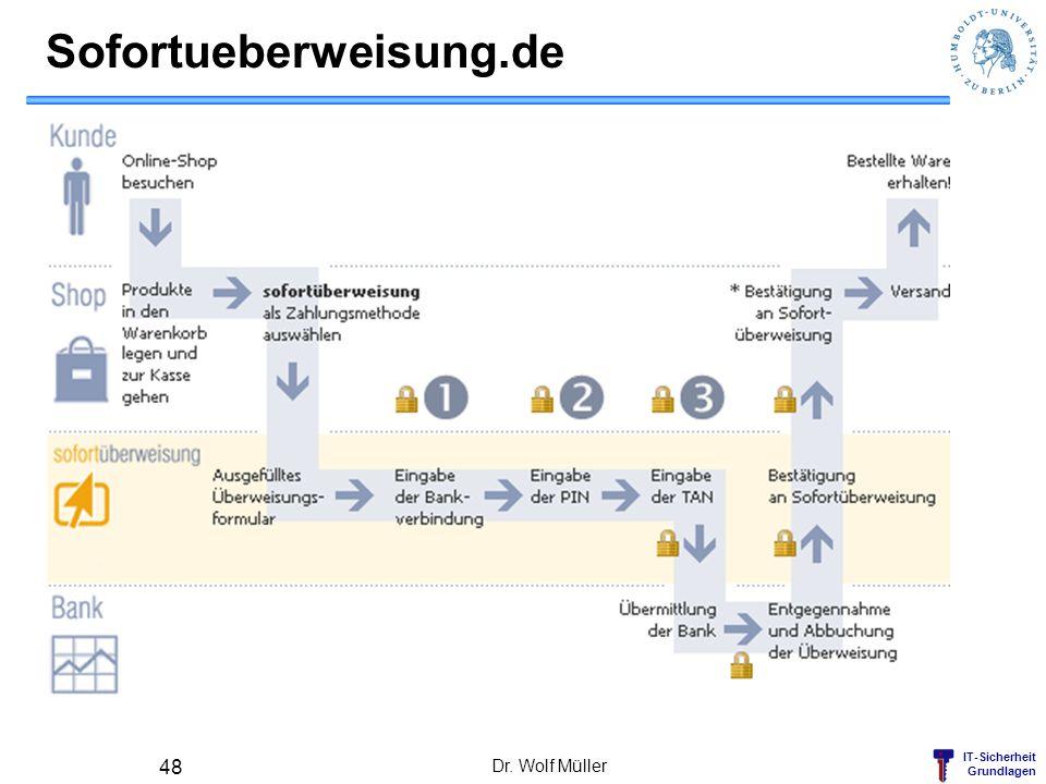 Sofortueberweisung.de Dr. Wolf Müller