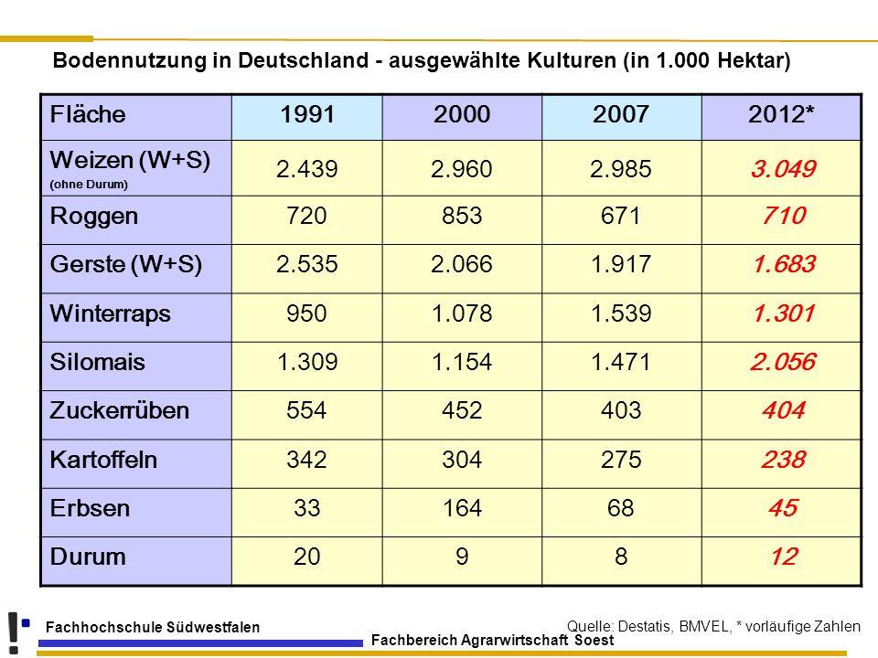 Bodennutzung in Deutschland - ausgewählte Kulturen (in 1.000 Hektar)