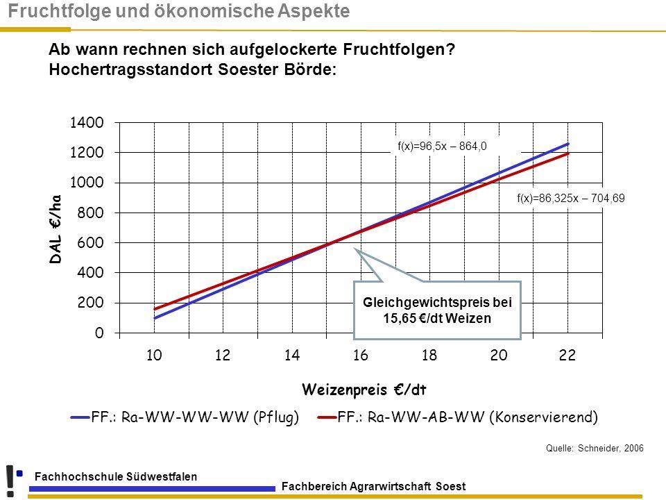 Gleichgewichtspreis bei 15,65 €/dt Weizen