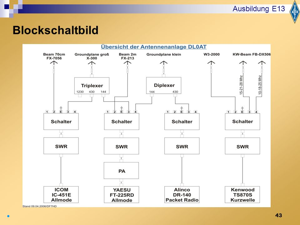 Blockschaltbild Ausbildung E13 Blockschaltbild