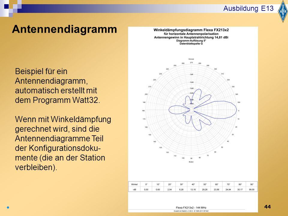 Ausbildung E13 Antennendiagramm. Beispiel für ein Antennendiagramm, automatisch erstellt mit dem Programm Watt32.