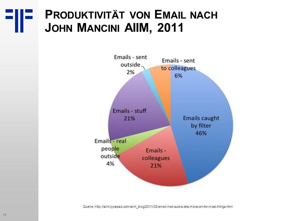 Produktivität von Email nach John Mancini AIIM, 2011