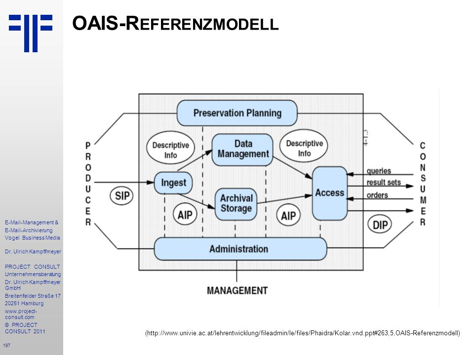 OAIS-Referenzmodell (http://www.univie.ac.at/lehrentwicklung/fileadmin/le/files/Phaidra/Kolar.vnd.ppt#263,5,OAIS-Referenzmodell)