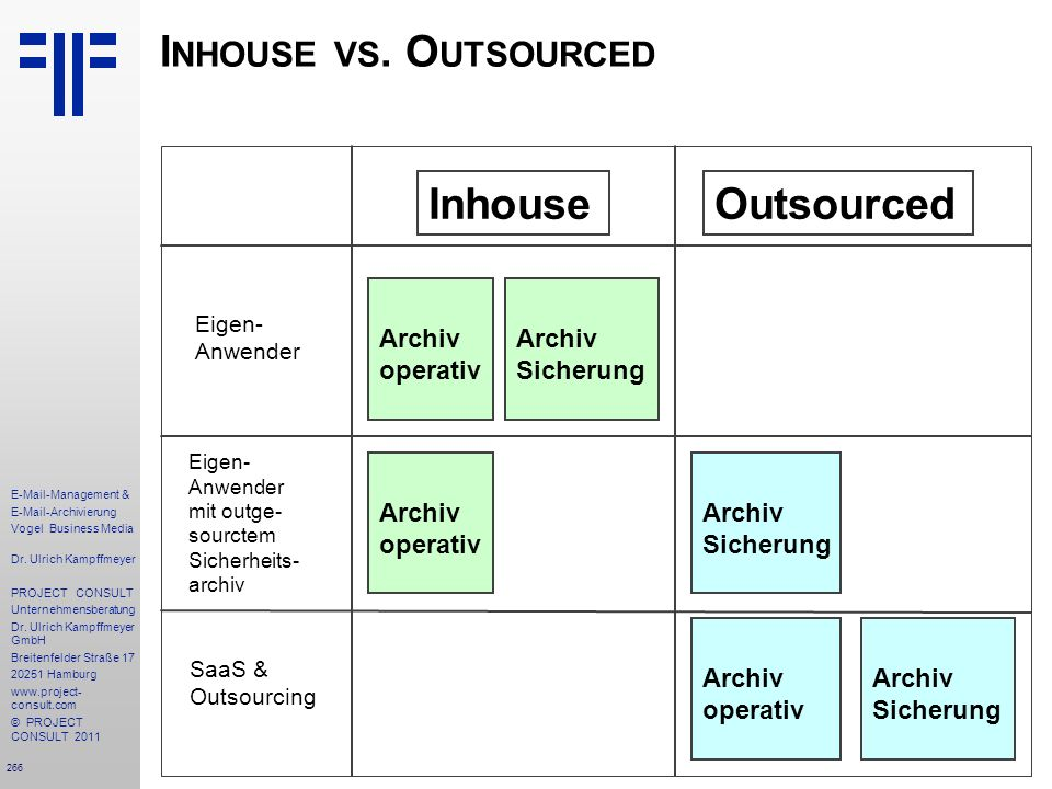 Inhouse vs. Outsourced Inhouse Outsourced Archiv operativ