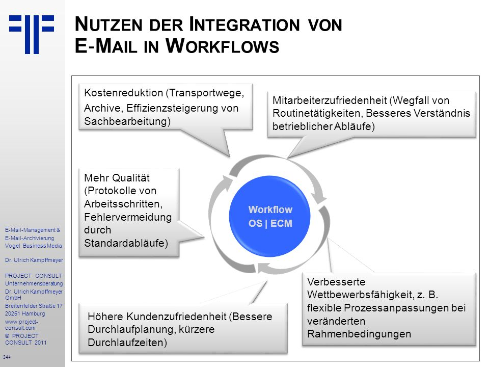 Nutzen der Integration von E‐Mail in Workflows