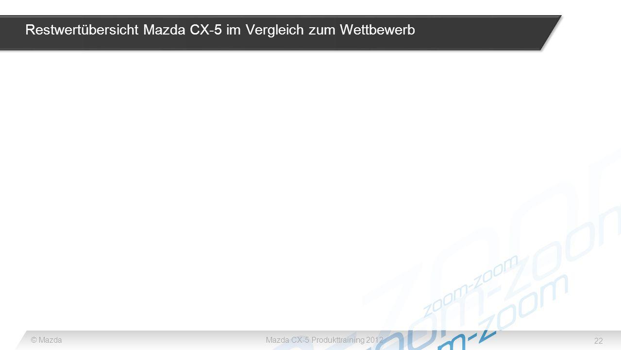 Restwertübersicht Mazda CX-5 im Vergleich zum Wettbewerb