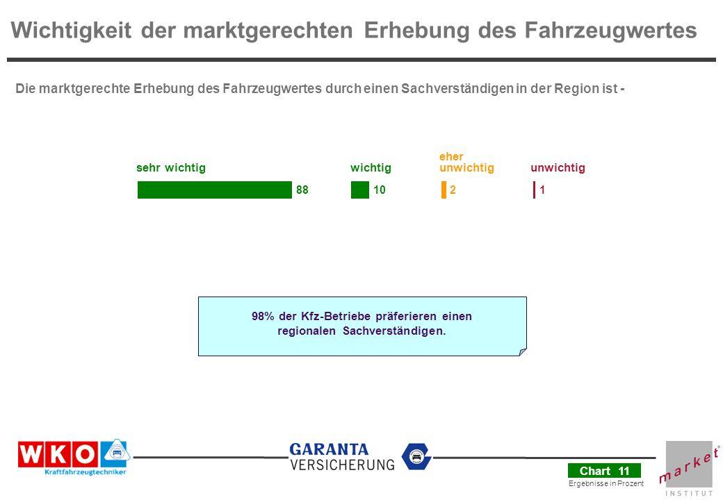 98% der Kfz-Betriebe präferieren einen regionalen Sachverständigen.