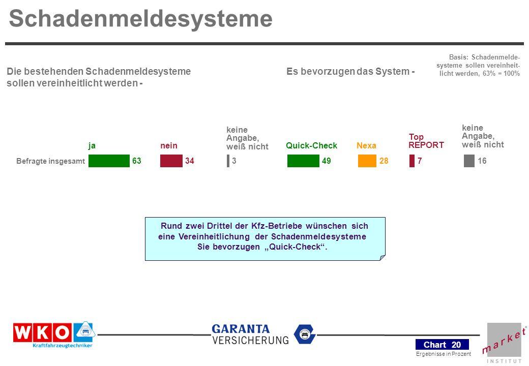 Schadenmeldesysteme Die bestehenden Schadenmeldesysteme