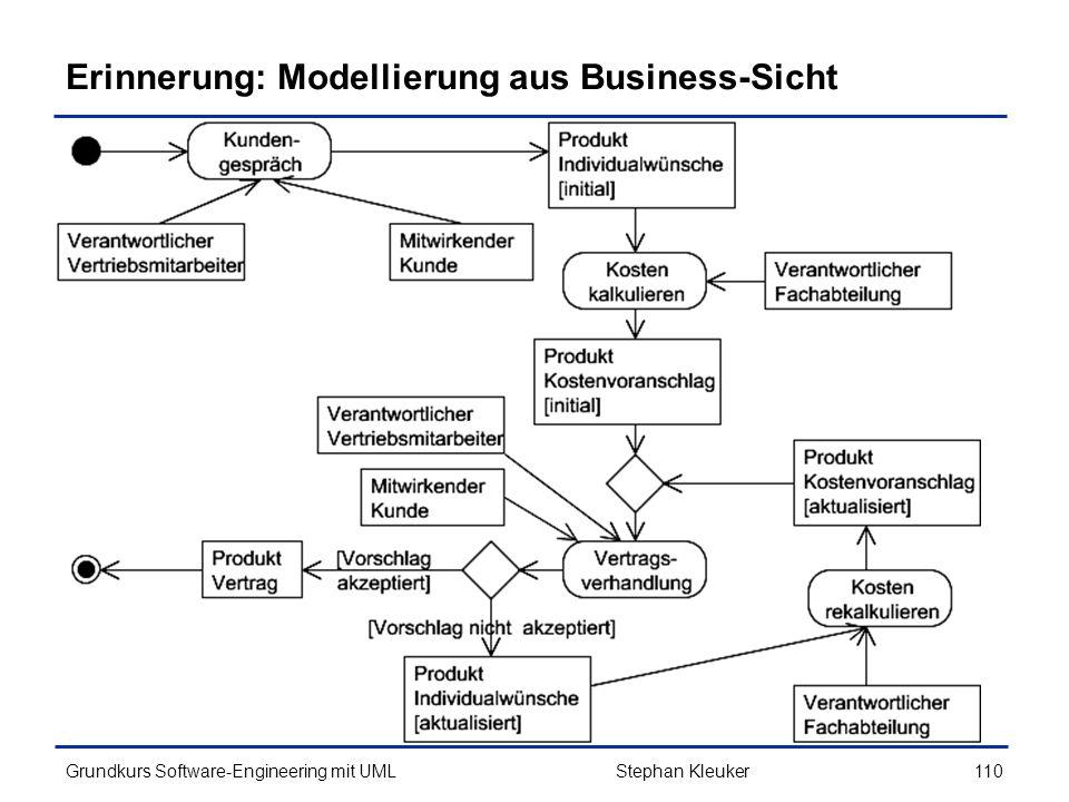 Erinnerung: Modellierung aus Business-Sicht