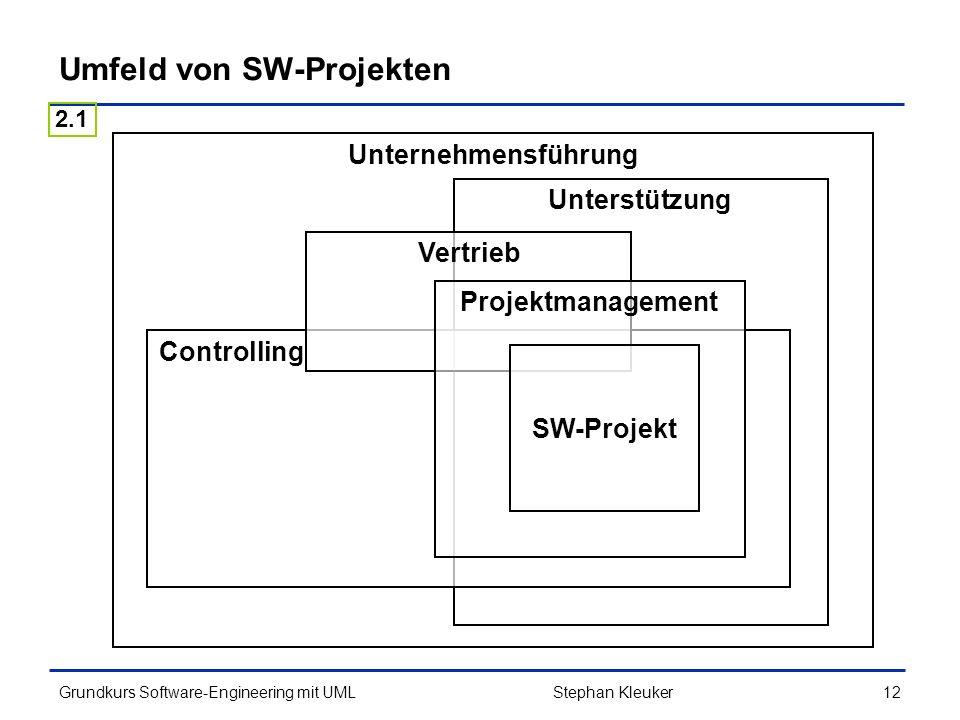 Umfeld von SW-Projekten