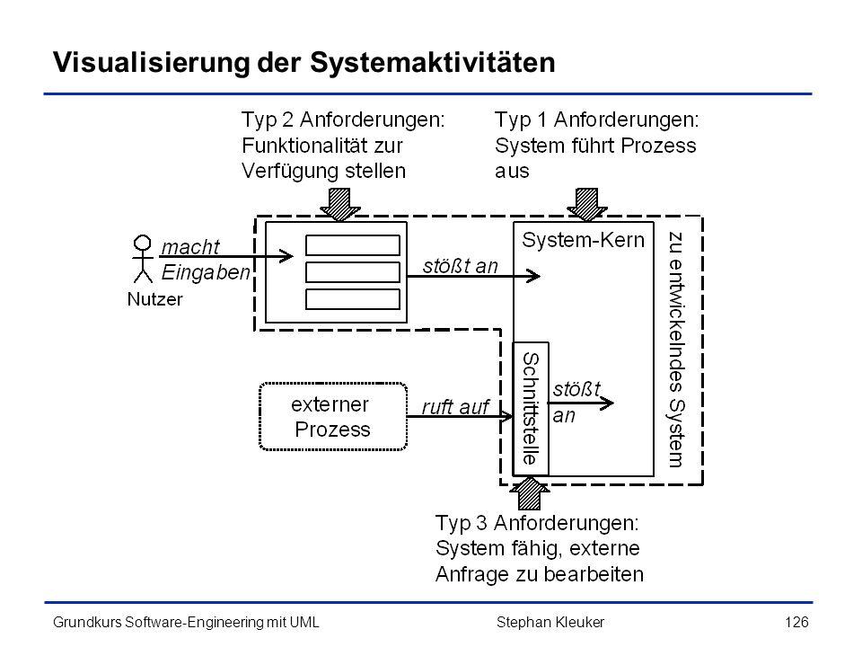 Visualisierung der Systemaktivitäten