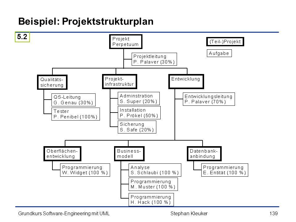 Beispiel: Projektstrukturplan