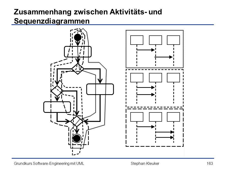 Zusammenhang zwischen Aktivitäts- und Sequenzdiagrammen