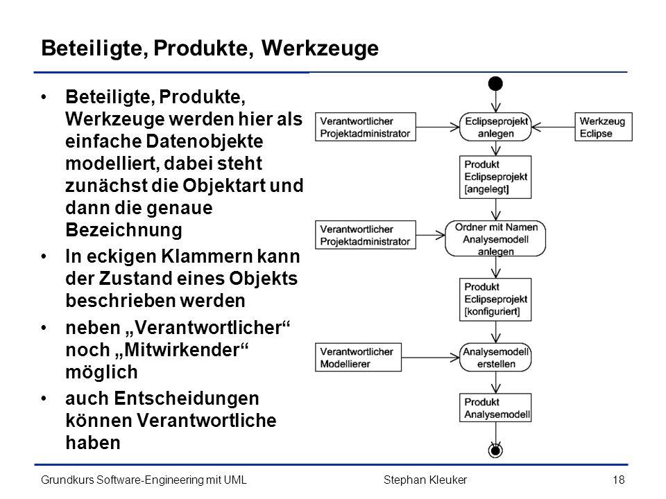 Beteiligte, Produkte, Werkzeuge