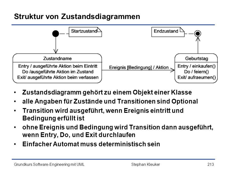 Struktur von Zustandsdiagrammen