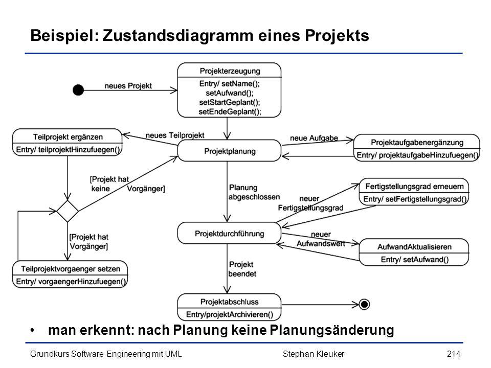 Beispiel: Zustandsdiagramm eines Projekts