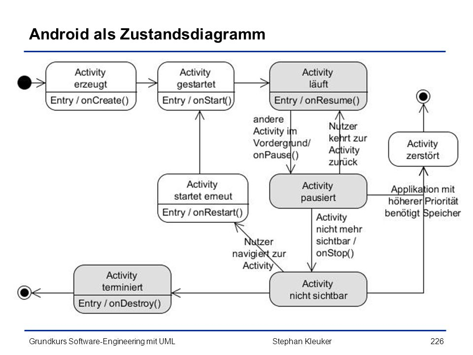 Android als Zustandsdiagramm