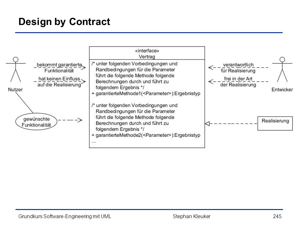 Design by Contract Stephan Kleuker